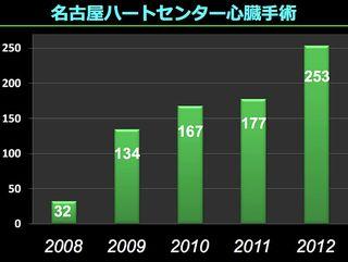 名古屋HC5年間実績